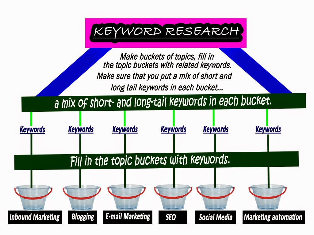 The best way to do the Keyword Research