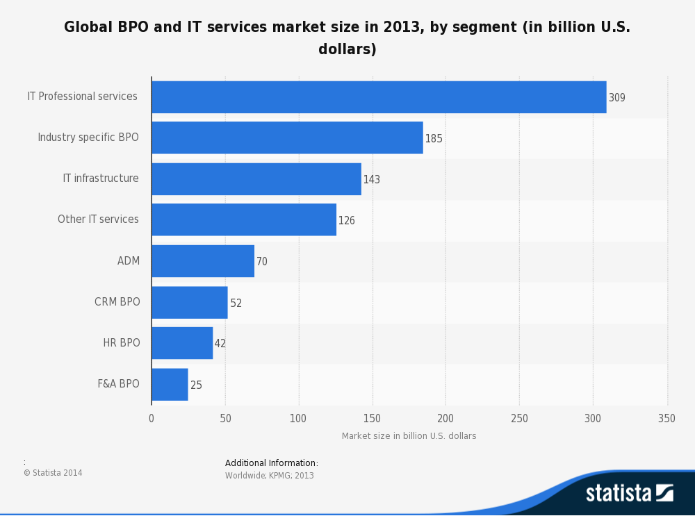 IT,BPO Growth and Revenue
