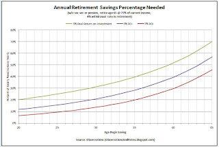 Retirement Planning: percent of salary to save each year -- by age you start saving