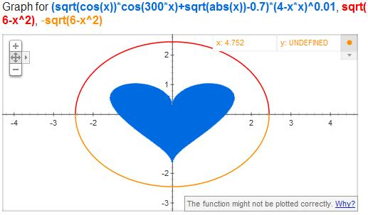 Google Equation Of Love