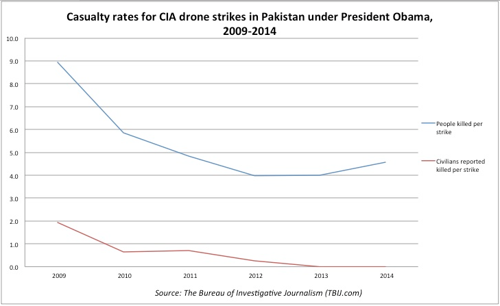 The 2014 Drone Wars Death From the Sky