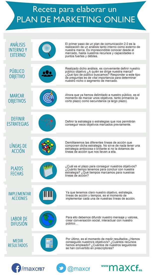 Receta elaborar Plan Marketing Online infografia