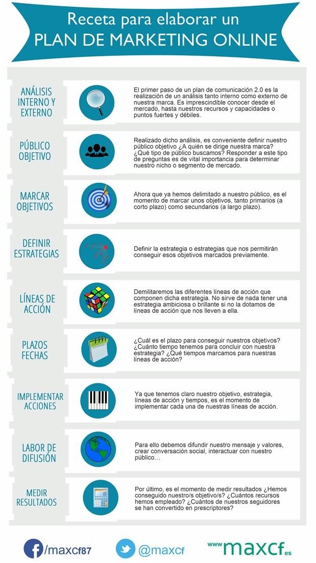 Receta elaborar Plan Marketing Online infografia