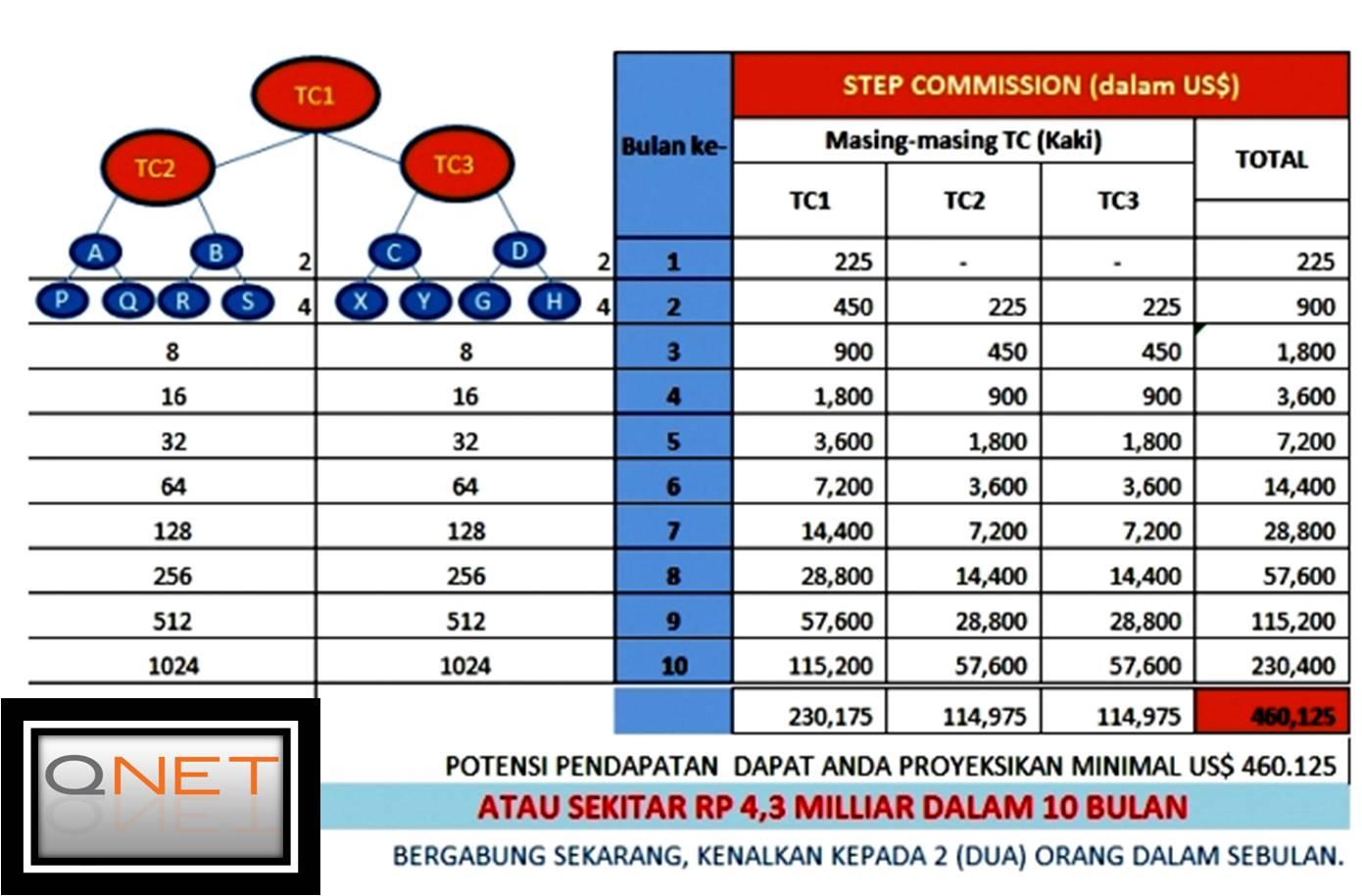 Image result for Bisnis QNET Indonesia