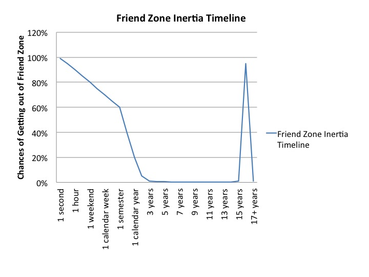 En la gráfica se observa que según pasa el tiempo, menos posibilidades de salir de la zona de amigos.