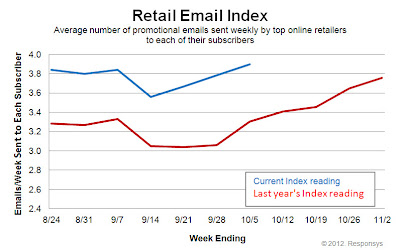 Click to view the Oct. 5, 2012 Retail Email Index larger