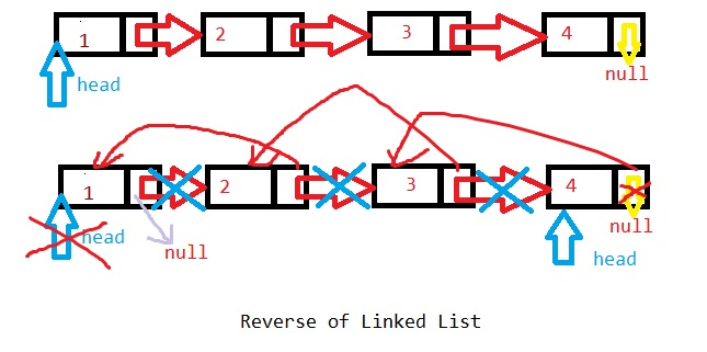 java Function Code to create Reverse Linked List