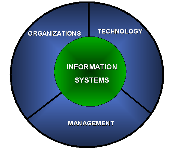 Management information systems kenneth laudon