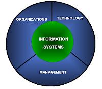 importance of management information system