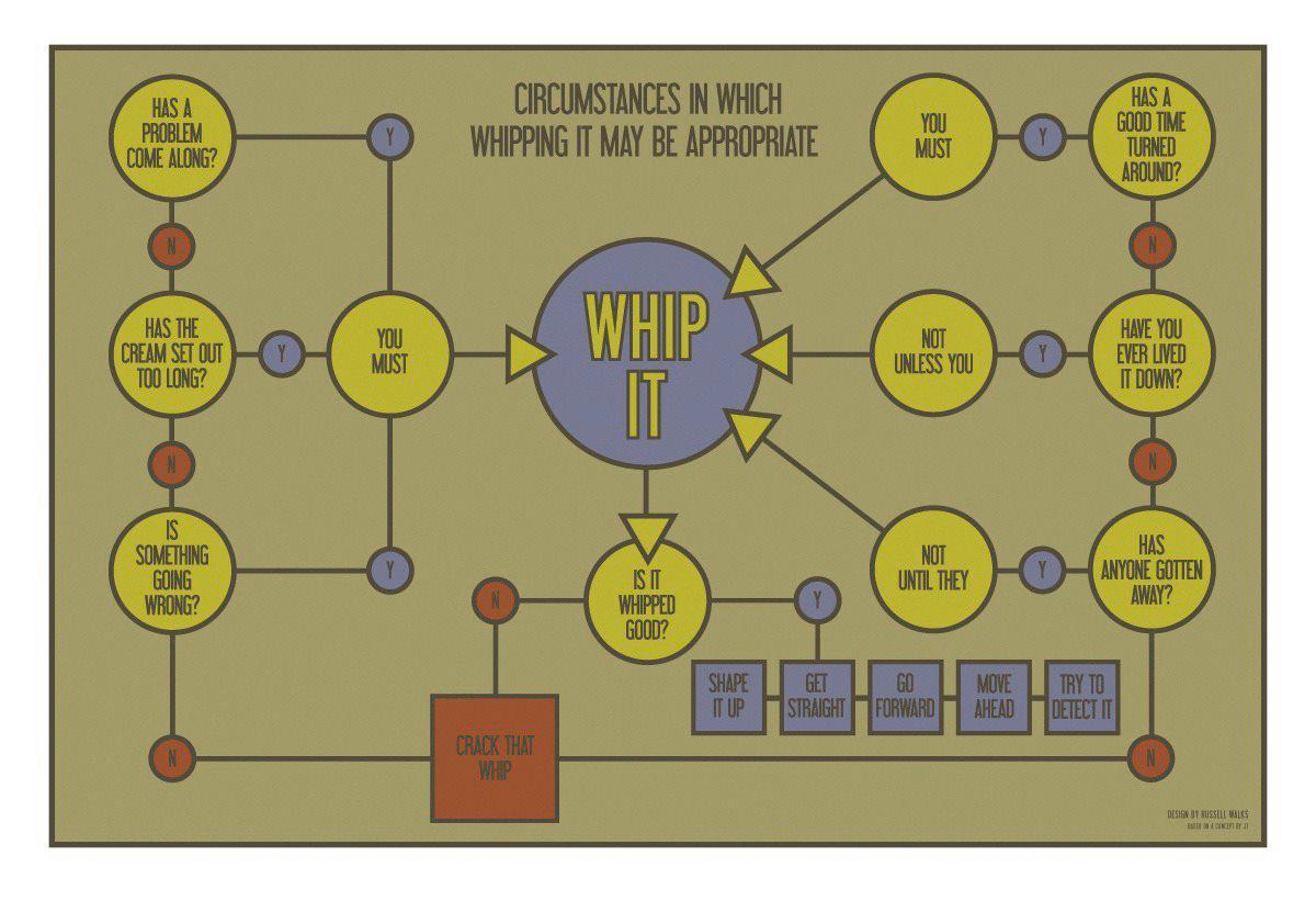 The irreverent psychologist whip it a flow chart whip it a flow chart nvjuhfo Images