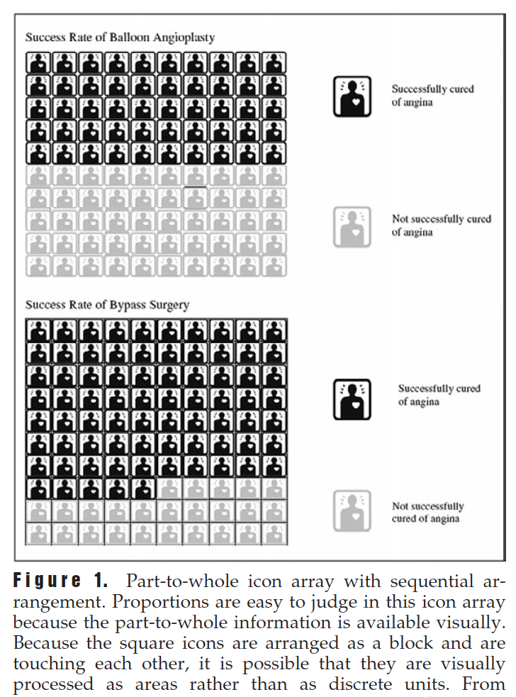 Research on persuasive visualization and risk communication