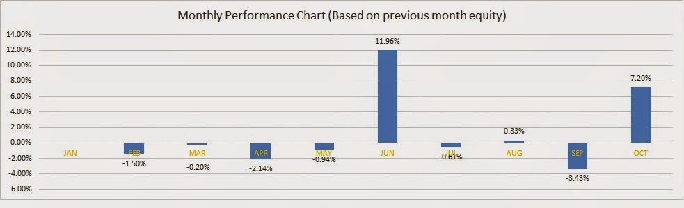 Forex performance tracking