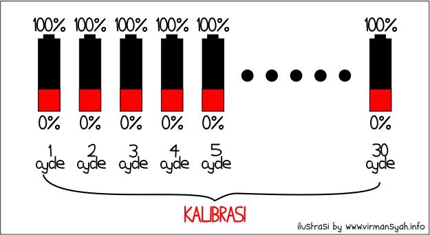 Cycle Baterai