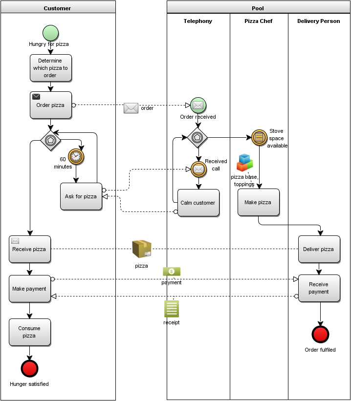 bpm professional using extension artefacts in bpmn