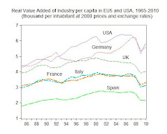 18. Trade Deficit and drop of Industrial production in the USA and Europe, after the crisis of 2007