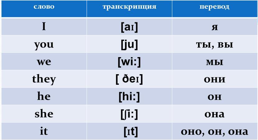 Английсткий язык для 2 класса с транскрипцией