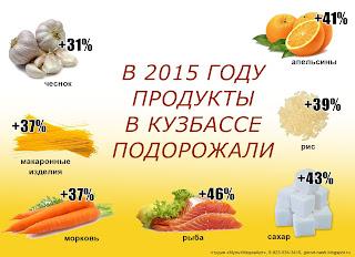 цены в Кузбассе