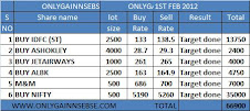 ONLYGAIN PERFOAMNCE OF 1ST FEB 2012 ON (WEDNESDAY)