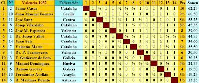 Clasificación de la semifinal del Campeonato de España de Ajedrez 1932