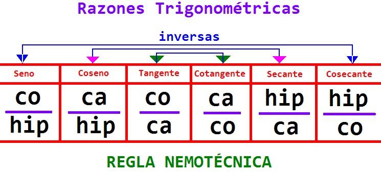 Diccionario matematicas razones trigonomtricas nemotecnia viernes 25 de noviembre de 2011 urtaz Choice Image