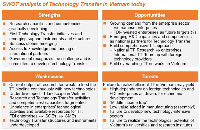 swot of vietnam The fifth chapter is the market overview which contains and external swot- analysis, a confrontation matrix, strategic issues & opportunities and at the end the strategic options in the last part we present the problems and opportunities from a market perspective which lead to further recommendations chapter six, ' strategic.