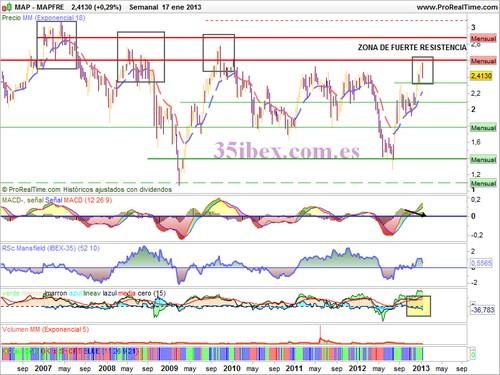 Los análisis de Caballero - Página 10 Gr%25C3%25A1fico+semanal+de+Mapfre