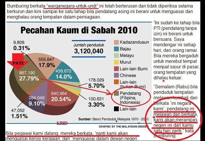 Kaum di Sabah 2010