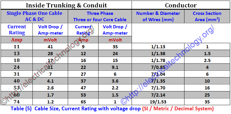 How to determine the suitable size of cable for electrical for Table 6 insurance rating