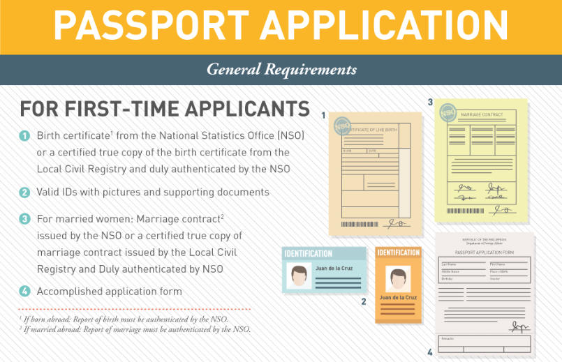 My Directory In Korea Philippine Passport Application Processing