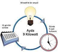Kilo Watt Hesaplama, Elektrik