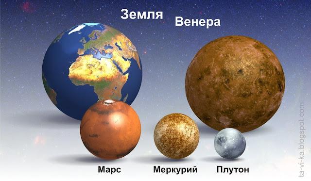 плакат Планеты Солнечной системы