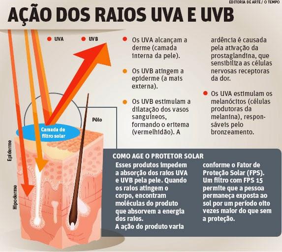 Qual a diferença entre raios UVA e UVB  O que é FPS UVB e uva    Natimus  Beauty 1b7a1e008e