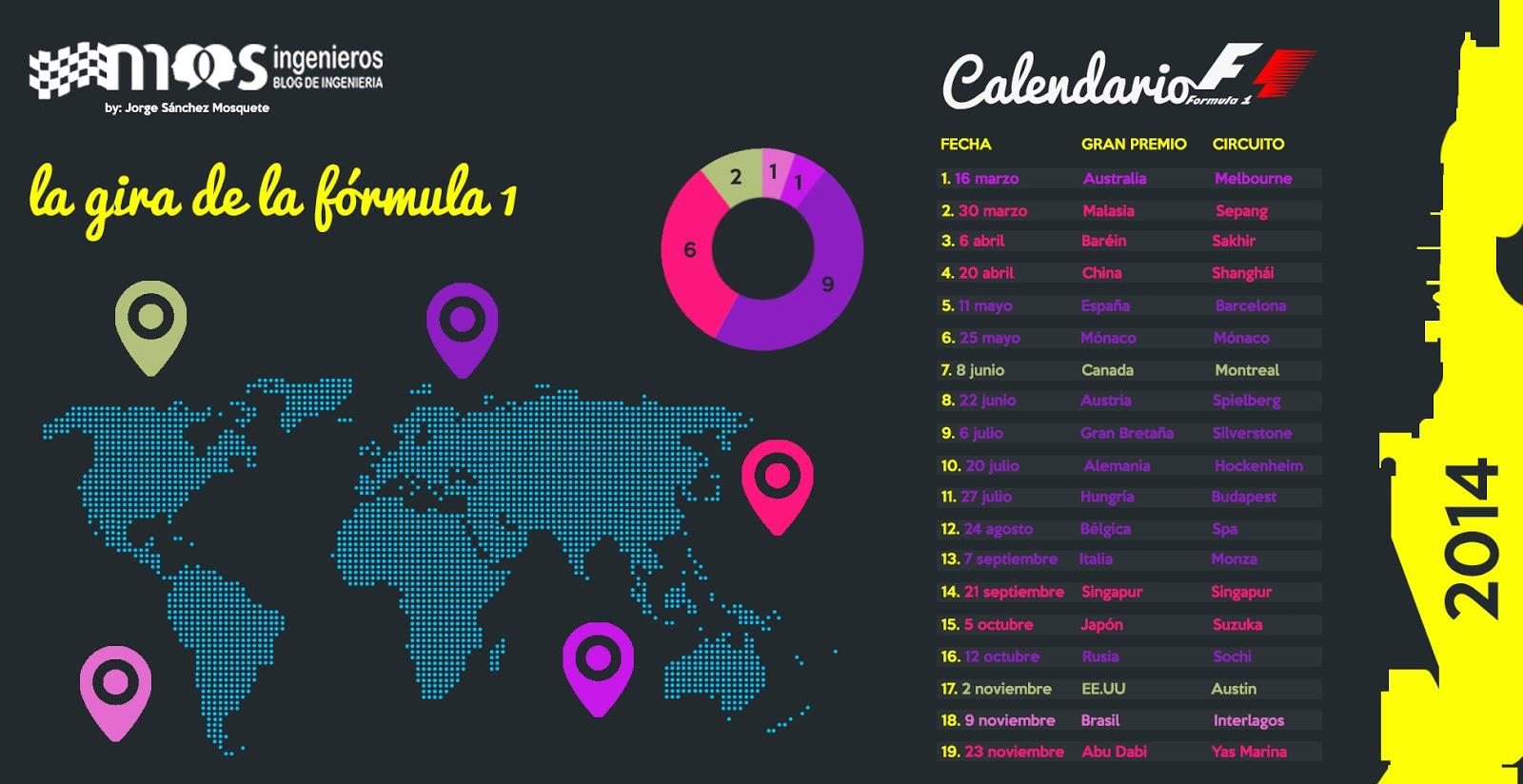 F1-2014-formula1-calendario-infografia-inphographic-mosingenieros