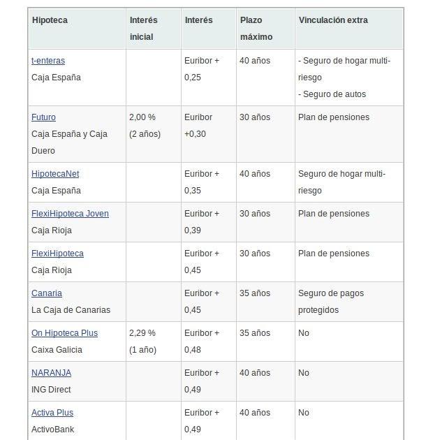 Prestamos comparativa wowcom mejores hipotecas comparativa for Hipoteca fija santander