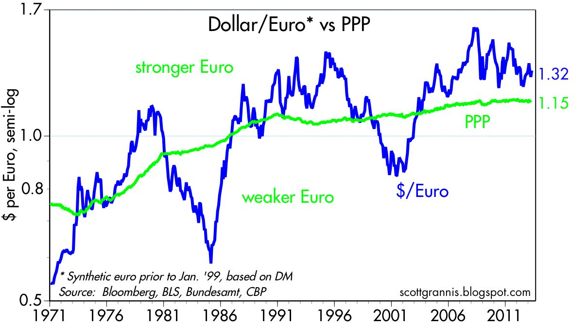Calafia beach pundit dollar update still weak but improving the chart above compares the dollar to the euro blue line and to my calculation of the purchasing power parity of the dollareuro exchange rate the rate nvjuhfo Choice Image