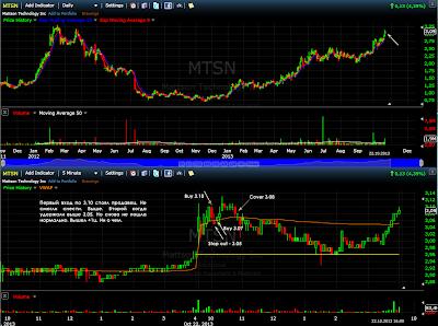 $MTSN - 22.10.13