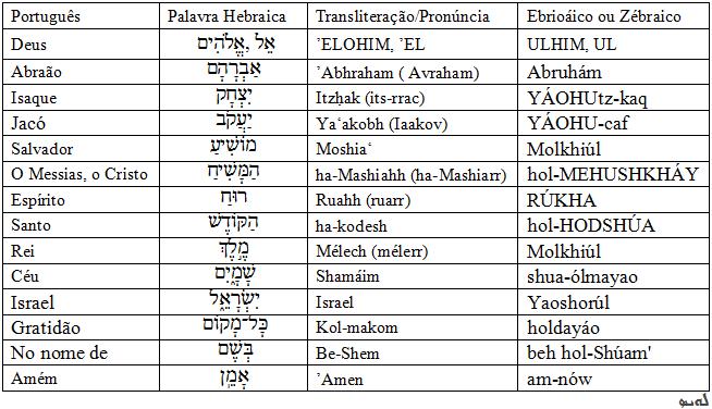 Frases Bíblicas Em Hebraico E Seus Significados