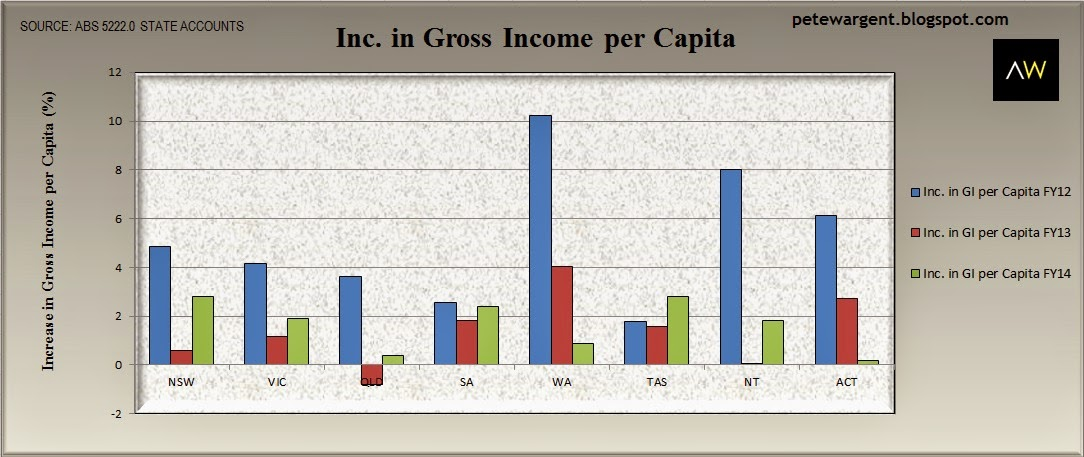 Inc. in gross income per capita