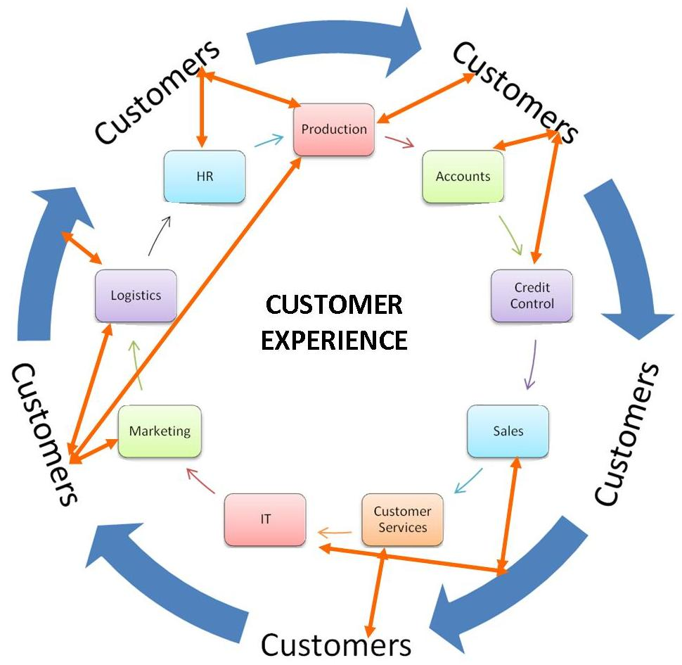 What is the difference between Customer Service and Customer relationship management?
