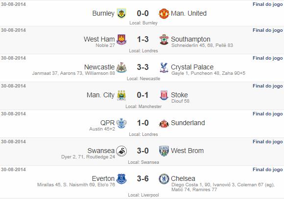 Campeonato Inglês 3° rodada 2014/15