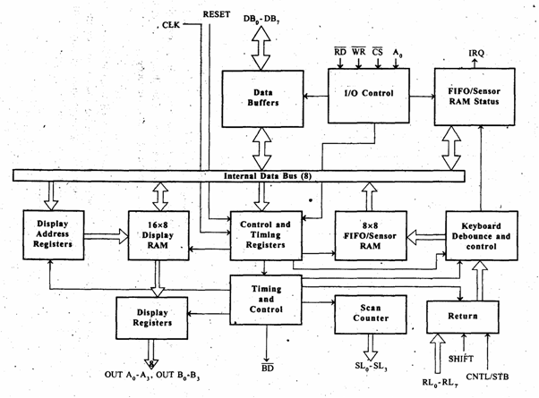 Microprocessor And Microcontroller  8279 Programmable