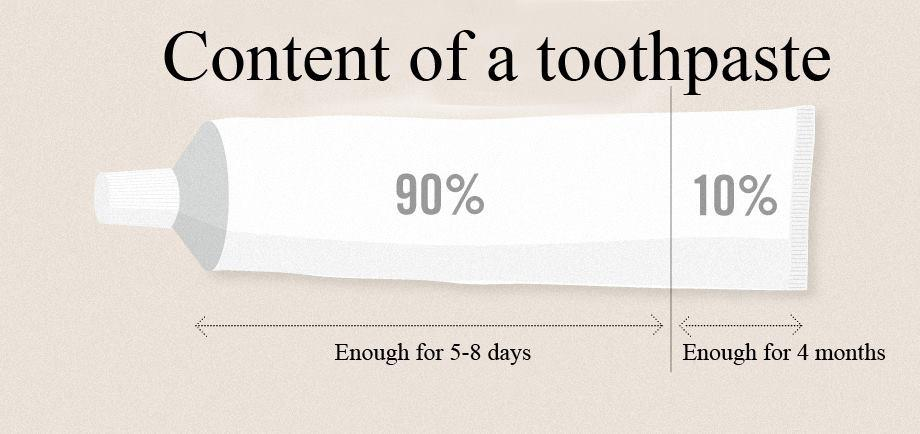 toothpaste_consumption_4_months+(cute-pi