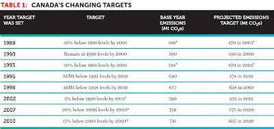 Table 1: Canada's changing targets.