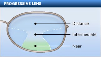 progressive spectacle lens