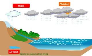 animasi proses terjadinya hujan