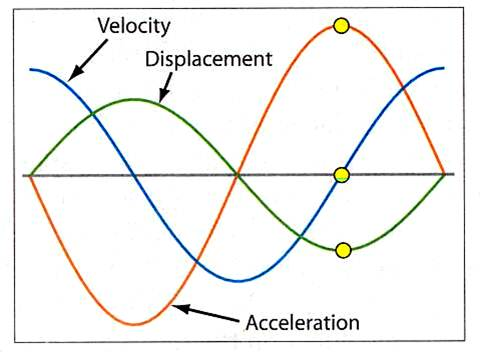 group velocity and phase relationship with acceleration