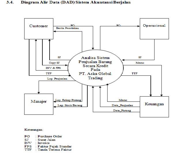 Iseng2 berhadiah dfd diagram konteks sistem akuntansi berjalan ccuart Images