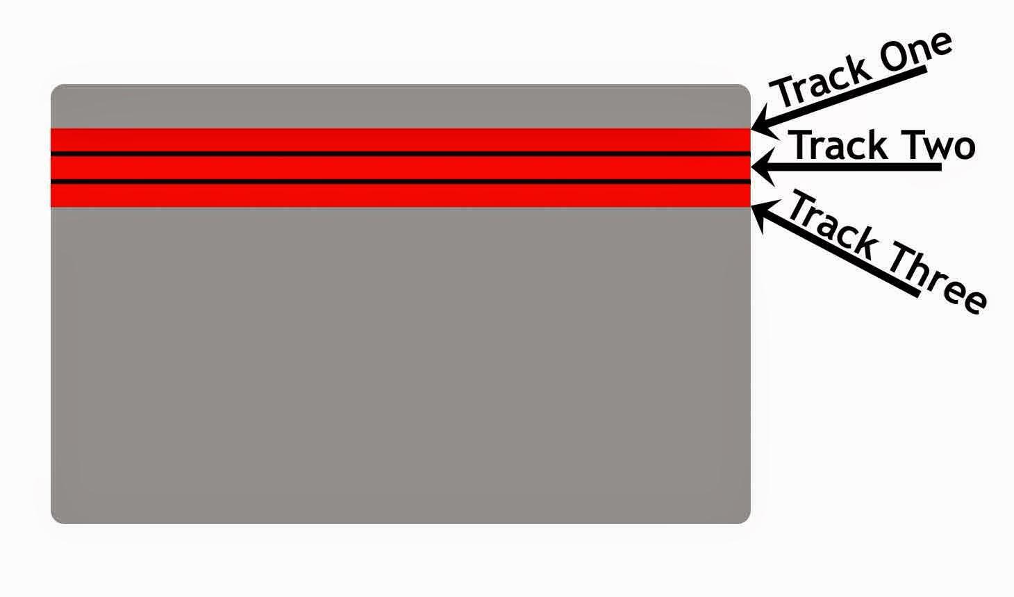 kegunaan magnetic stripe pada kartu kredit