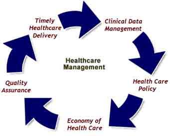 Healthcare Care