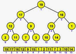 Code C/C++: Thuật toán sắp xếp vun đống (Heap Sort)